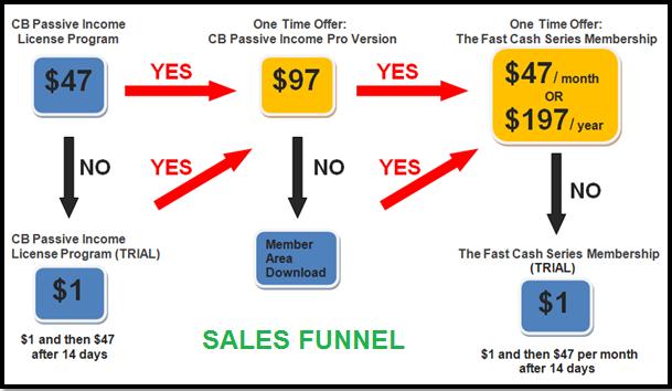 cb_passive_income_sales_funnel