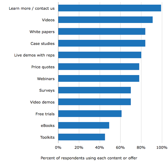 Content use by Internet Marketers