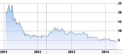 DMD stock price