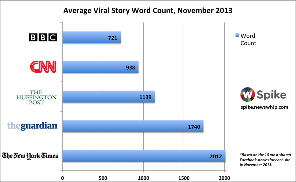 Newswhip article length study