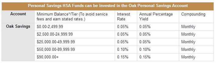 oak bank interest rates