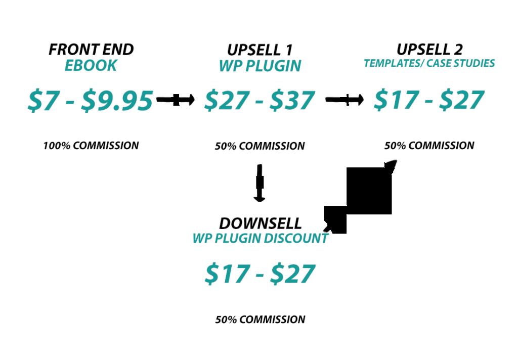 Simple JV Cash Sales Funnel