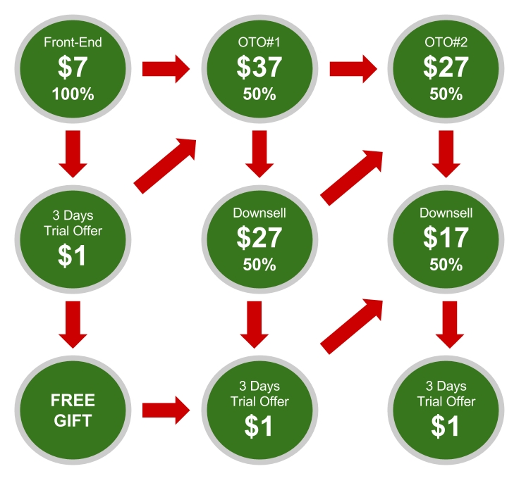 Income Magnet Sales Funnel