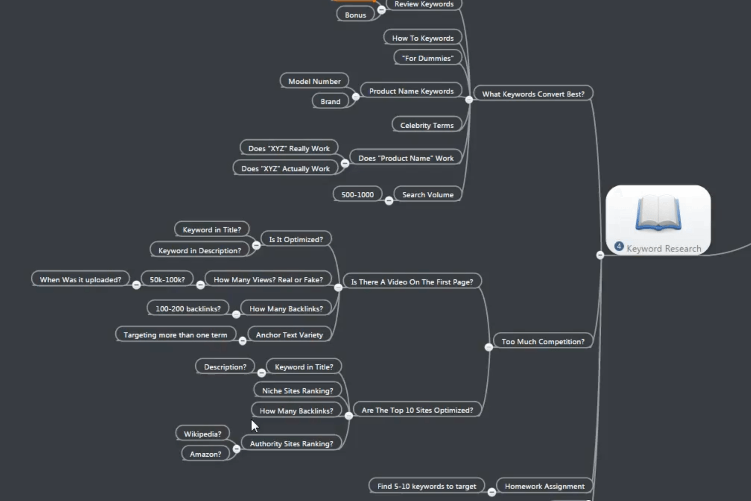 Easiest Money Ever 3 Mind Map