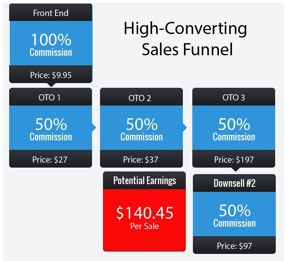 Classified Comissions sales funnel