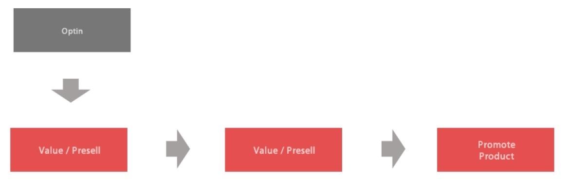 push send profit 2 lifetime email diagram