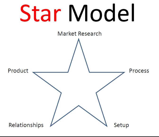 Laptop Income Formula star model