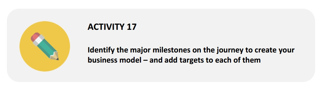 Profit Map Academy activity 17