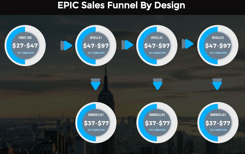 ecommerceprofitmachine upsells