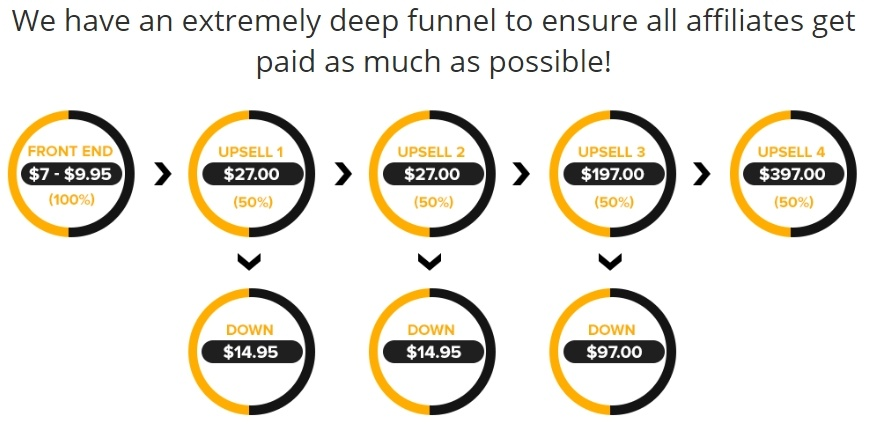 overnight commissions funnel