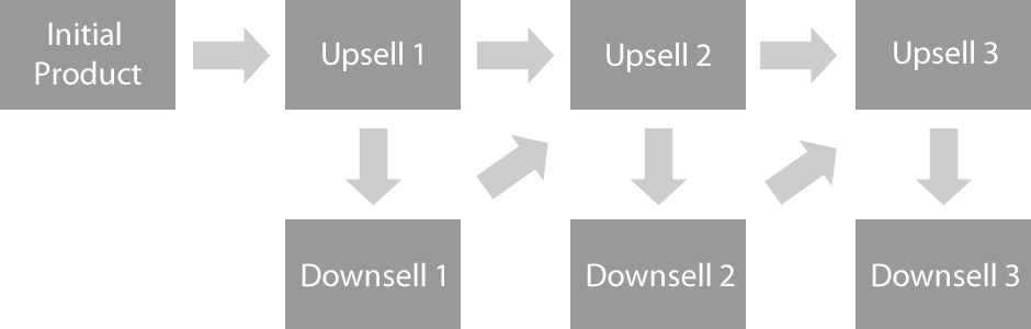 An example upsell and downsell funnel