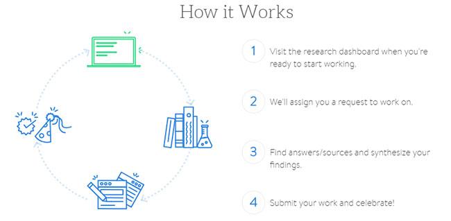 Internet Research Process