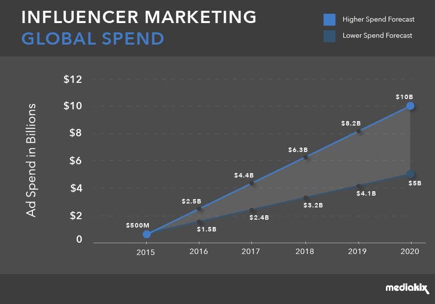 MediaKix Influencer ad spend