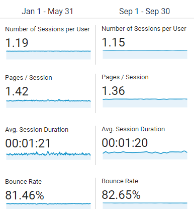 Effects of ads on site usage
