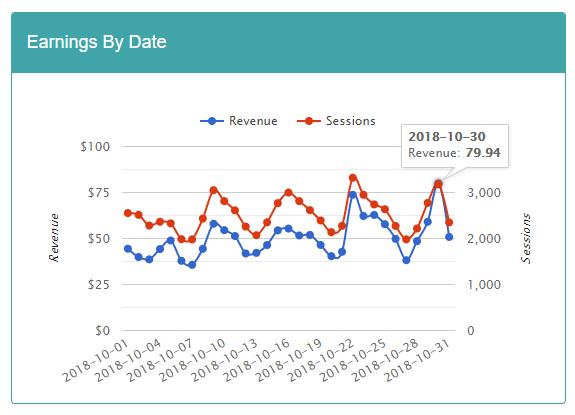 Mediavine earnings chart